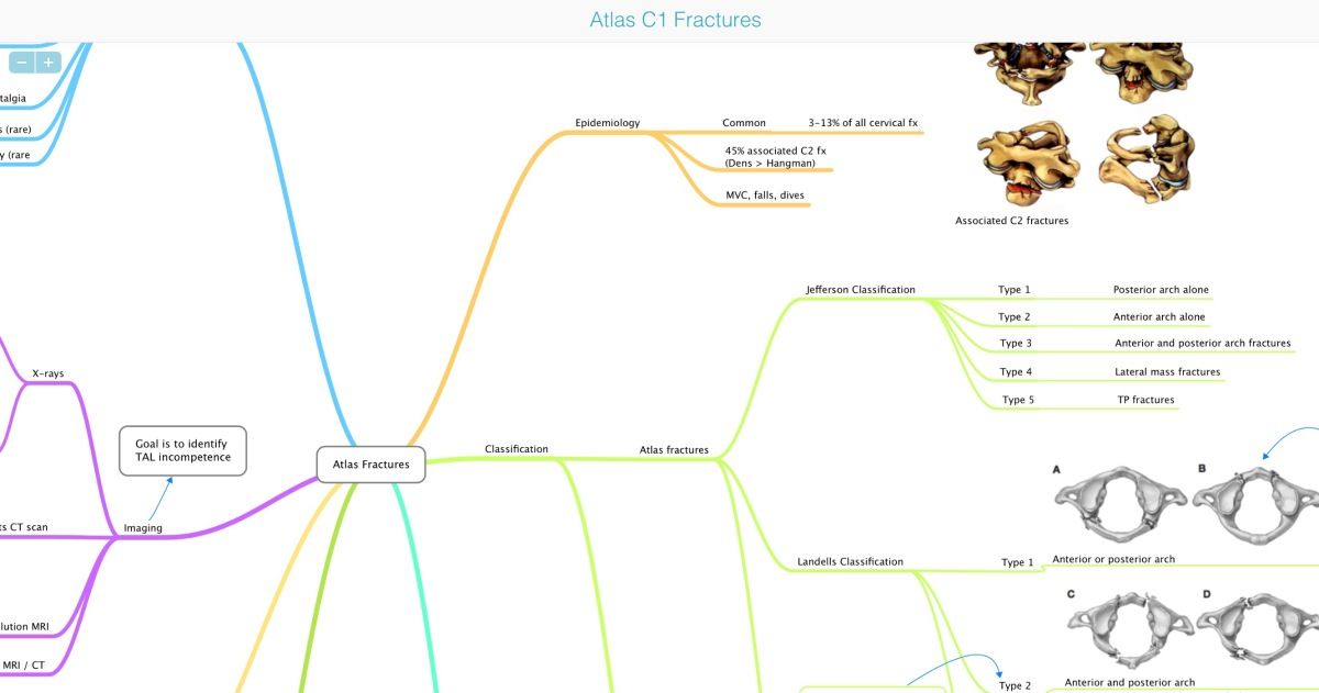 Atlas fracture – mind map